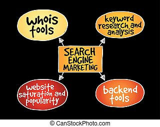 Search engine marketing mind map business concept background