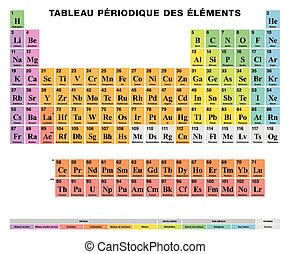 Periodic Table of the elements FRENCH labeling, colored...