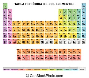 Periodic Table of the elements SPANISH labeling, colored...