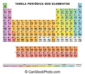 Periodic Table of the elements PORTUGUESE labeling, colored...