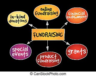 Fundraising mind map, business concept background