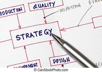 Strategy - Workflow in developing products - strategy in the...