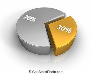 Pastel, gráfico, 30, 70, Porcentaje