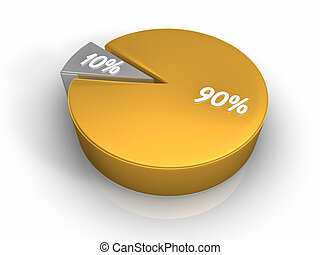 Pie Chart 90 10 percent - Pie chart with ninety and ten...
