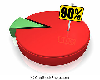 Pie Chart 90 Percent - Pie chart with ninety percent sign,...