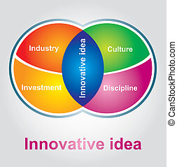 Innovative idea - Abstract color chart, about innovative...