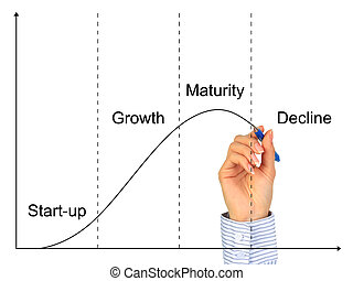 Business life cycle. Isolated over white background.