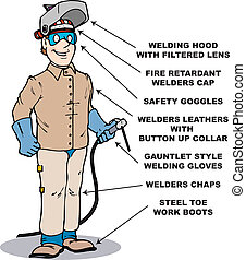 safe welder2 - A welder with call-outs listing safe...