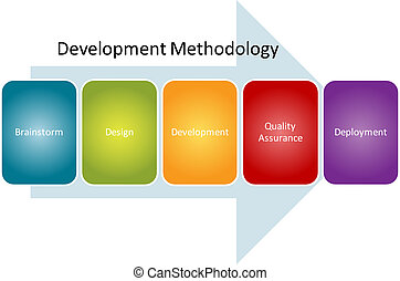 Development methodology process diagram - Development...