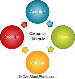 client, lifecycle, Business, diagramme