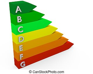 Energy efficiency performance scale as 3D chart