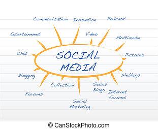 Social Media mind model
