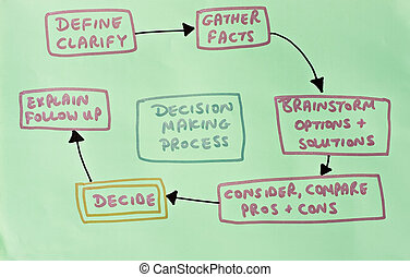 diagram showing decision making process - drawing of steps...