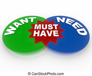Want Need Must Have - Venn Diagram - A Venn diagram with...