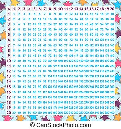 Multiplication chart for children