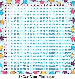 Multiplication chart for children