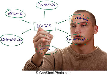 Leadership Qualities - Man showing the qualities of a good...