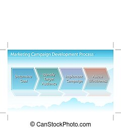 Marketing Campaign Chart - An image of a marketing business...