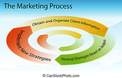 Marketing Process Chart - An image of a marketing business...