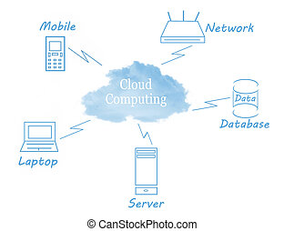 Cloud computing concept with technology around the cloud...