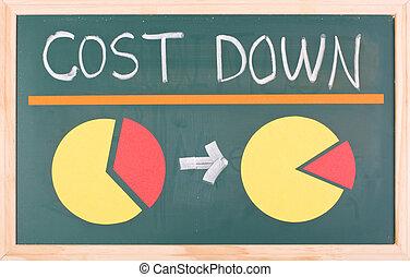 Abajo, coste, Pastel, palabras, gráfico