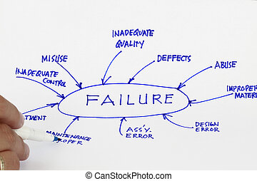 Failure - Cause of failure - many uses in the manufacturing...
