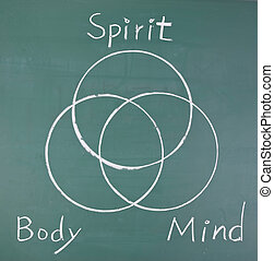 Spirit, body and mind, drawing circles on blackboard