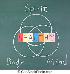 sano, concepto, espíritu, cuerpo, mente