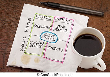 SWOT analysis napkin doodle - SWOT strengths, weaknesses,...