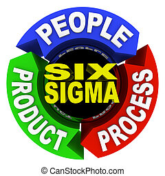 Six Sigma Principles - Circle Diagram 3 Core Elements - The...
