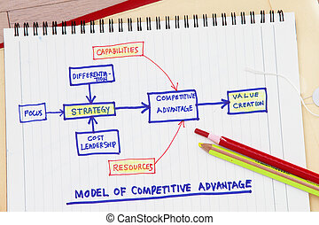 Value creation concept - many uses in the manufacturing...