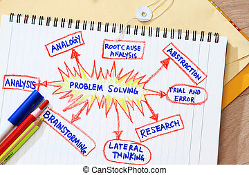 Problem solving - Concept for problem solving - many uses in...