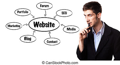 man analysing website structure schema on the whiteboard -...