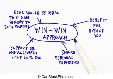 Win-win approach - Win win approach abstract in a white...