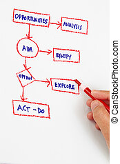 Company objective abstract- flowchart with pen and hand