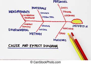 Cause and effect diagram- concept for productivity and...