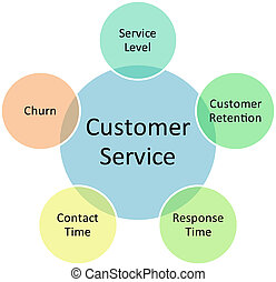 Customer service business diagram management strategy...