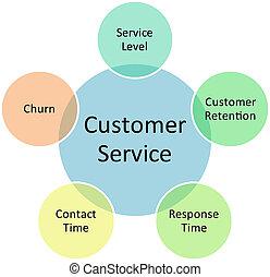 client, service, Business, diagramme