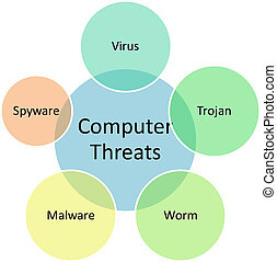 Computer threats business diagram - Computer threats...