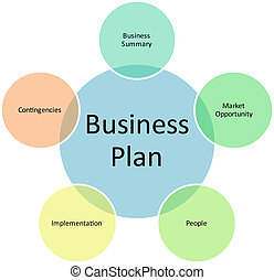 Business, plan, gestion, diagramme