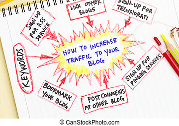 traffic sources going directly to your website - A bunch of...