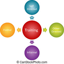 Training types business diagram management strategy concept...