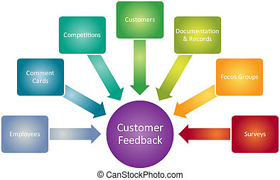 Customer feedback business diagram management strategy...