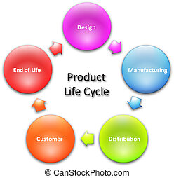 Product lifecycle business diagram - Product lifecycle...