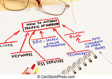 Attract traffic to your website abstract concept