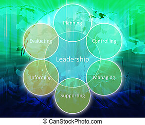 Leadership management diagram