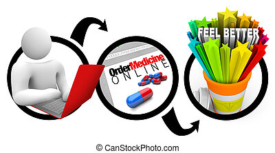 Online Pharmacy Ordering of Medication Diagram - A diagram...