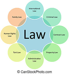 Law business diagram - Law practices business diagram...