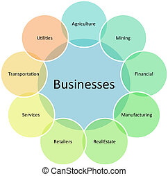 Business types diagram management strategy concept chart...