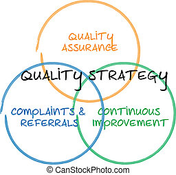 Quality strategy business diagram management whiteboard...